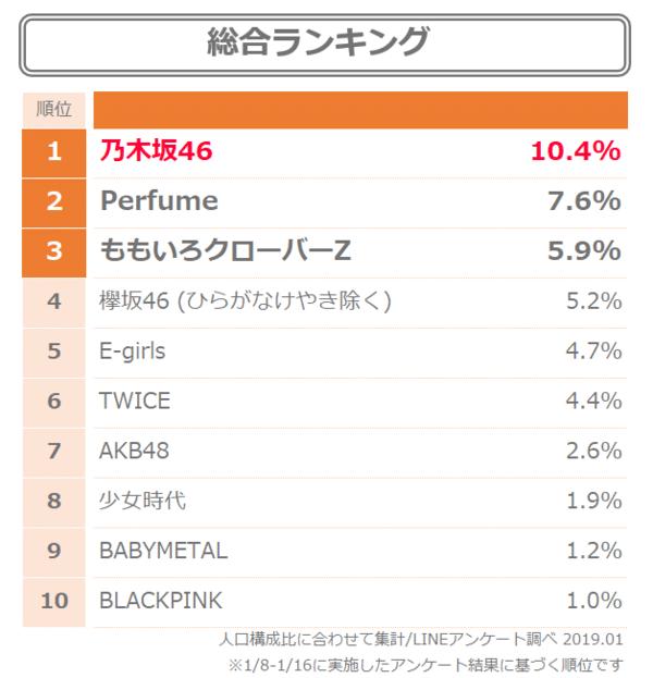 rank1 日本のアイドル人気ランキングに衝撃! 韓国の反応まとめ