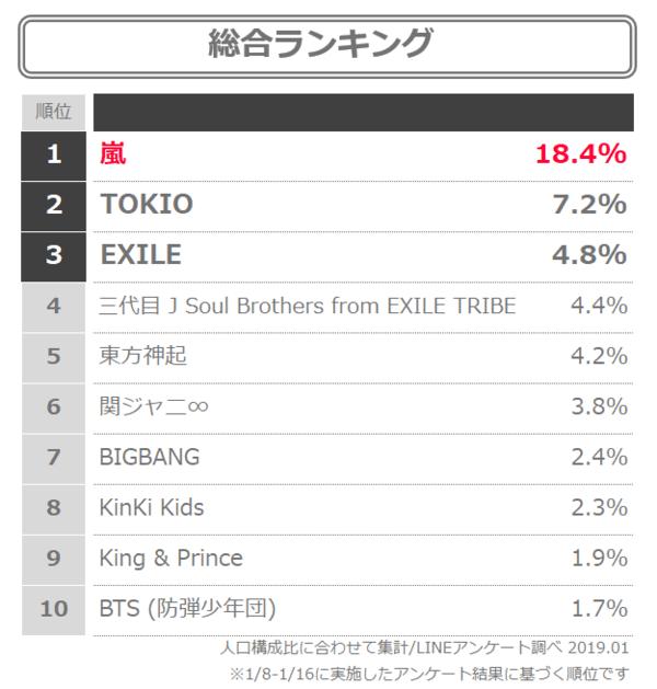 rank3 日本のアイドル人気ランキングに衝撃! 韓国の反応まとめ