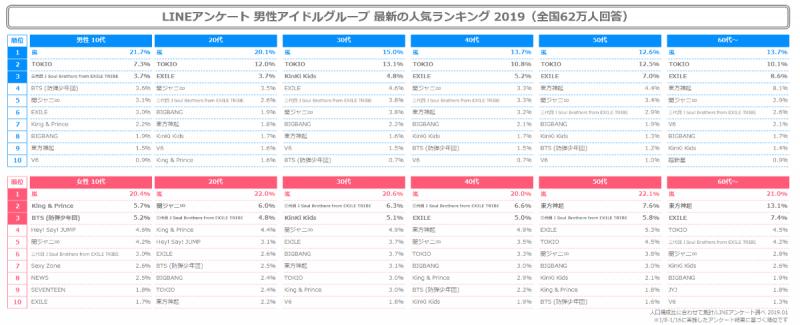 rank4 日本のアイドル人気ランキングに衝撃! 韓国の反応まとめ